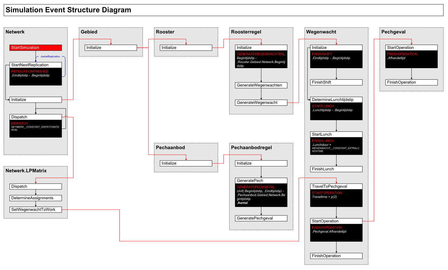 ANWB - Technical documentation of discrete event structure / workflow - © Incontrol Simulation Solutions