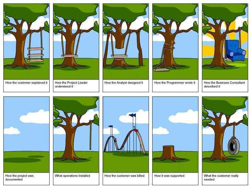 Dilbert - The process of software development